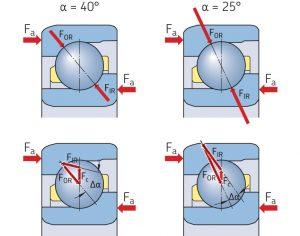 Ý NGHĨA CÁC KÍ TỰ TRÊN VÒNG BI SKF ( Markings on bearings and bearing sets)